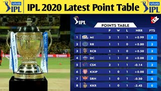IPL 2020 Latest Point Table After Match 7 l IPL 2020 Point Table l Points Table Of IPL 2020