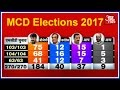 mcd elections 2017 results bjp leading in all 3 councils aap gains 2nd position