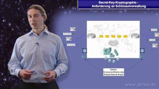 Secret-Key-Kryptographie - Anforderung an Schlüsselverwaltung
