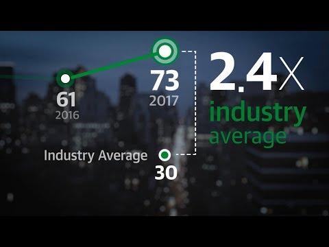 Veeam is the industry leader in customer satisfaction, again