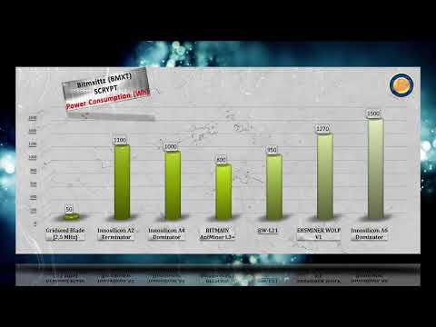 Bitmxittz Coin Mining Hashrate Power Usage  ASICS Comparison   Scrypt Algo