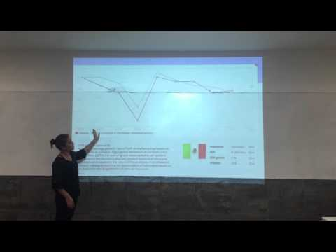 Topic: GDP growth in Mexico (annual %)