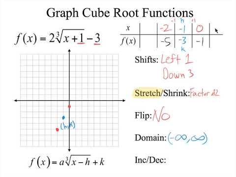 Graphing Cube Root Functions with a Table   YouTube besides Root Function Graph Math 4  mon Core Math 2 Transformations Name together with Graphing Cubic Functions Worksheet Math Graphing Cube Root Functions in addition Square root   cube root equations  solving   graphing radicals moreover Square Root and Cube Root Functions Practice   MathBitsNotebook A1 further Graphing Cubic Functions Worksheet Math Correctly Graphs The Zeros in addition Graphing Square Root   Cube Root Functions   Study also Square Roots and Cube Roots Worksheet   Siteraven together with Graphing Square Root   Cube Root Functions   Study moreover Graphing Functions Worksheet   Homedressage as well Square Root and Cube Root functions notebook furthermore Square Root Functions Lesson Plans   Worksheets   Lesson Pla besides Free square root worksheets  PDF and ht as well  together with  likewise Square Root Practice Worksheet Collection Of Math Practice. on graphing square root functions worksheet