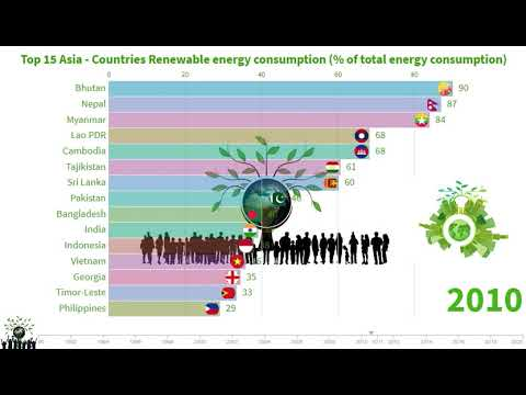 Top 15 Asia - Countries Renewable energy consumption