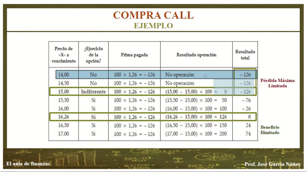 Opción de venta call rate en vivo