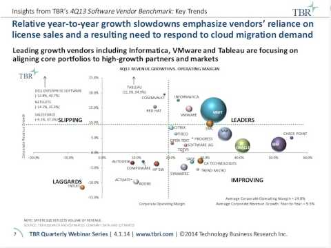 Line of Business Investments as a Path to Enterprise Software Revenue Growth