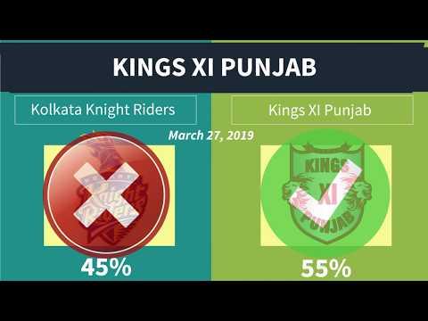 Today Match Prediction - 2019 Indian Premier League Cricket