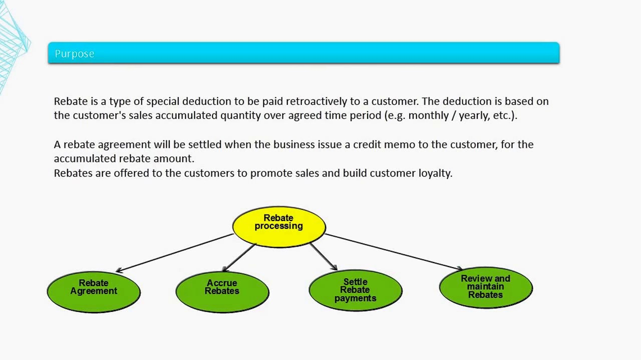 hight resolution of rebate agreement process in sap sd