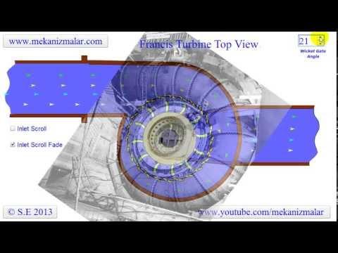 Francis Turbine Top View Youtube
