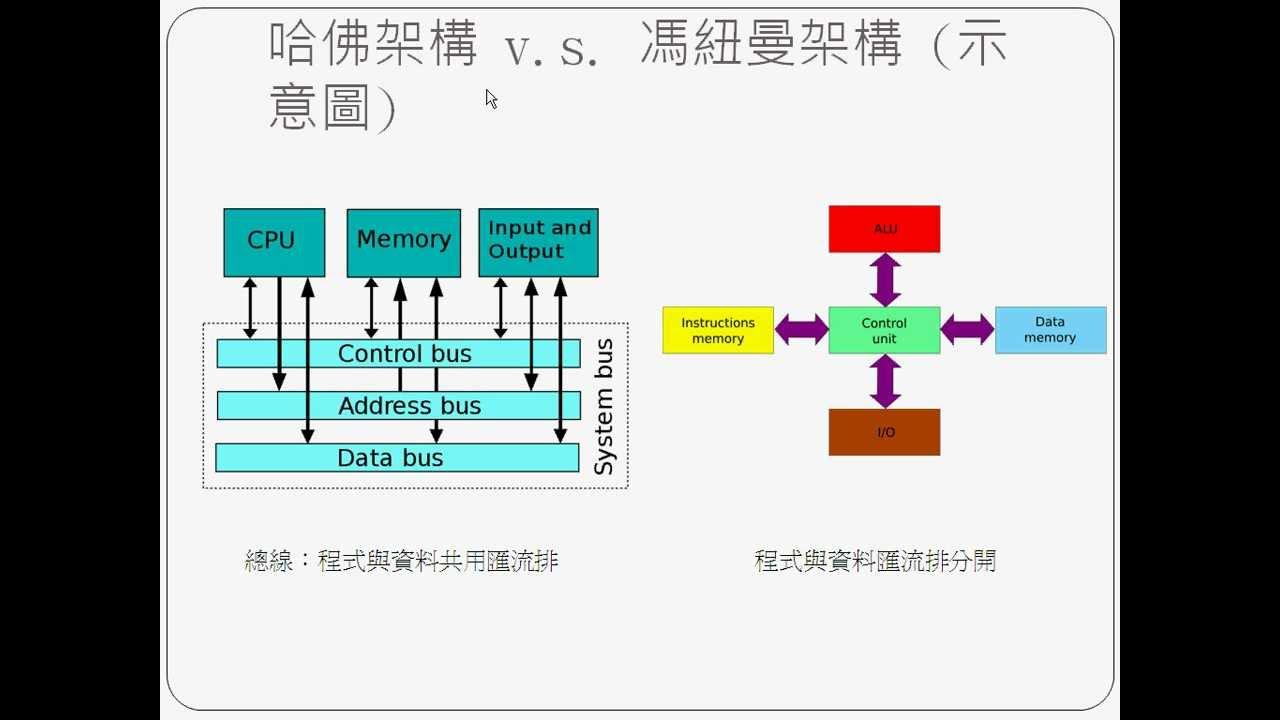 計算機結構:簡介 2 -- CoIntroduction2.avi - YouTube