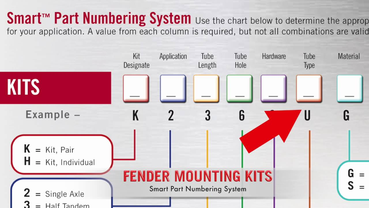 BettsHD Smart Part Numbering System for Fender Mount Kits