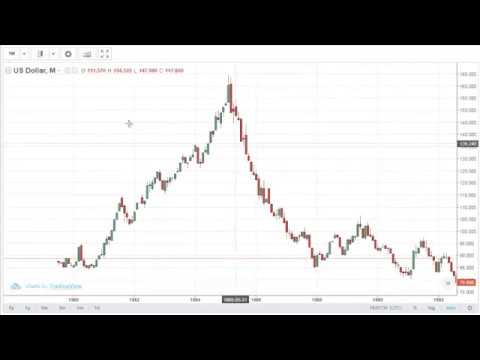 United States Dollar Index (Review) All Currency