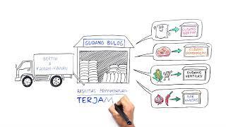 BULOG - Supply Chain Management