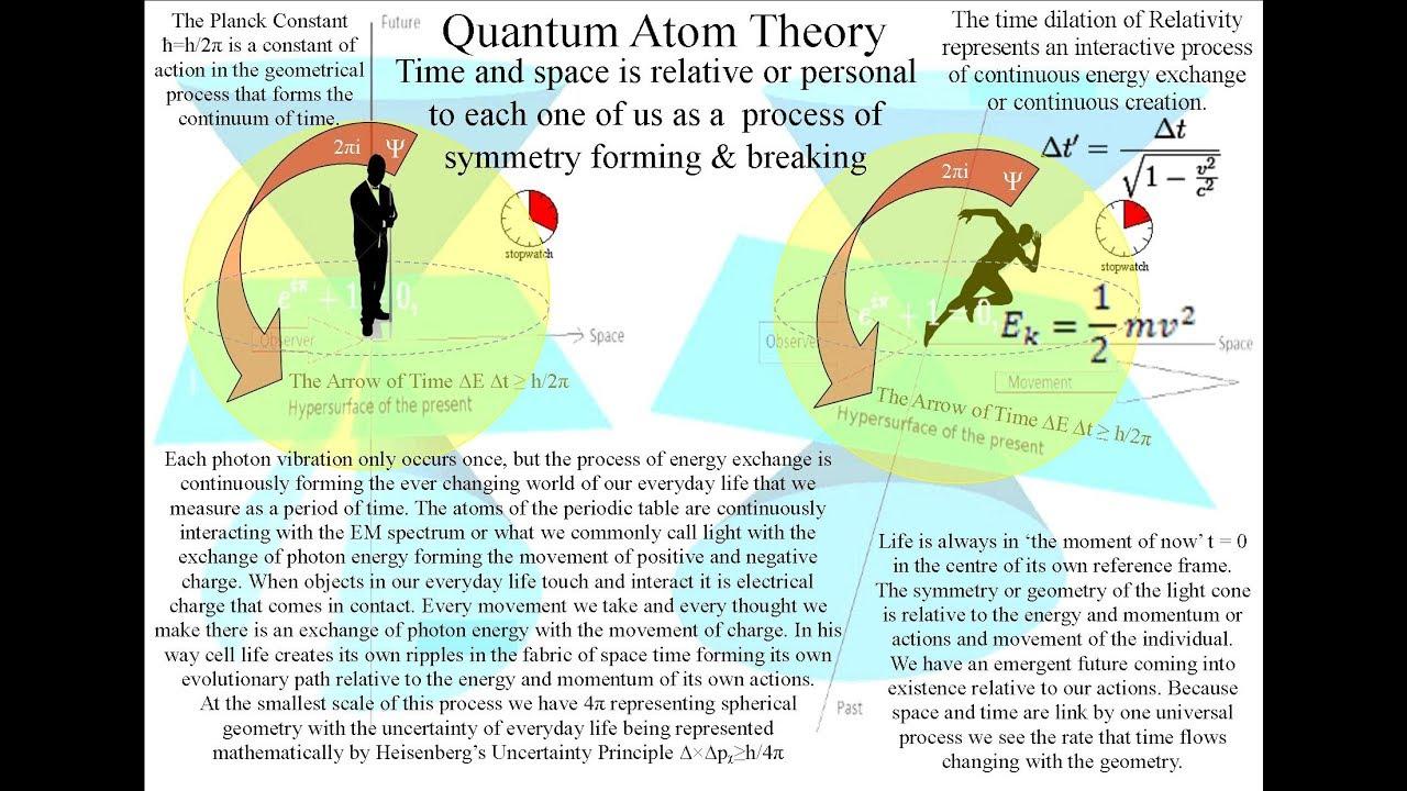 a wave and particle explanation of quantum mechanics [ 1280 x 720 Pixel ]