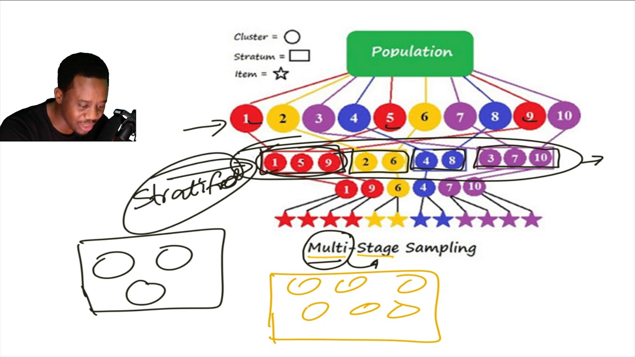 Multistage Sampling - YouTube