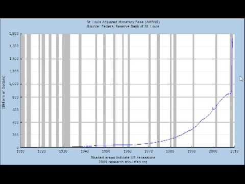 MarketTamer: Monetary Base Explosion