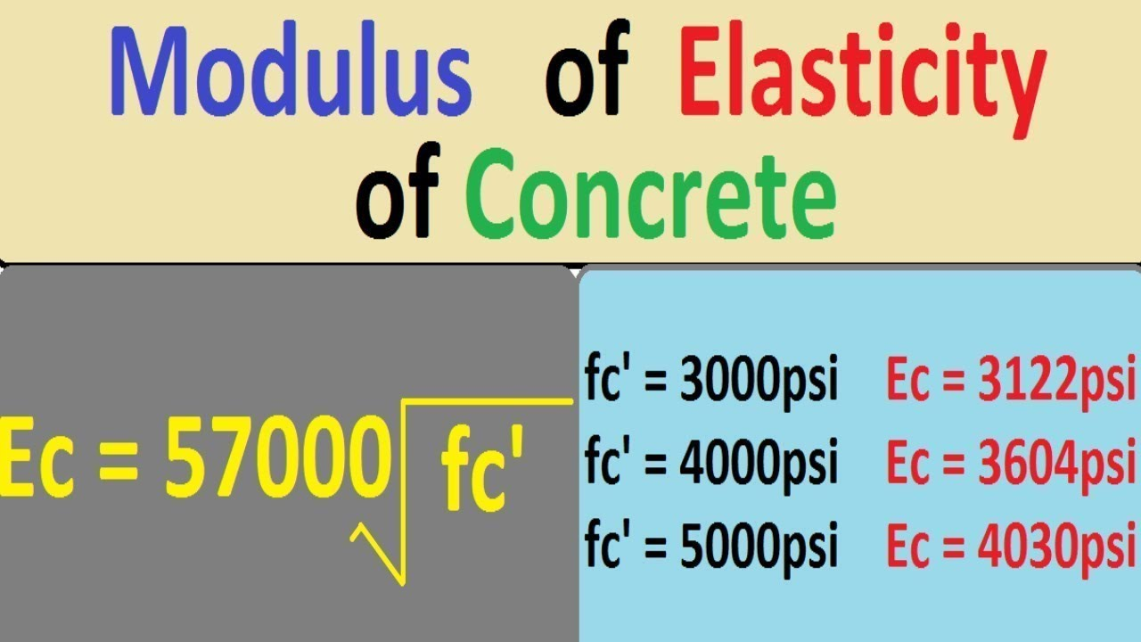 Concrete Modulus Of Elasticity With Example Youtube
