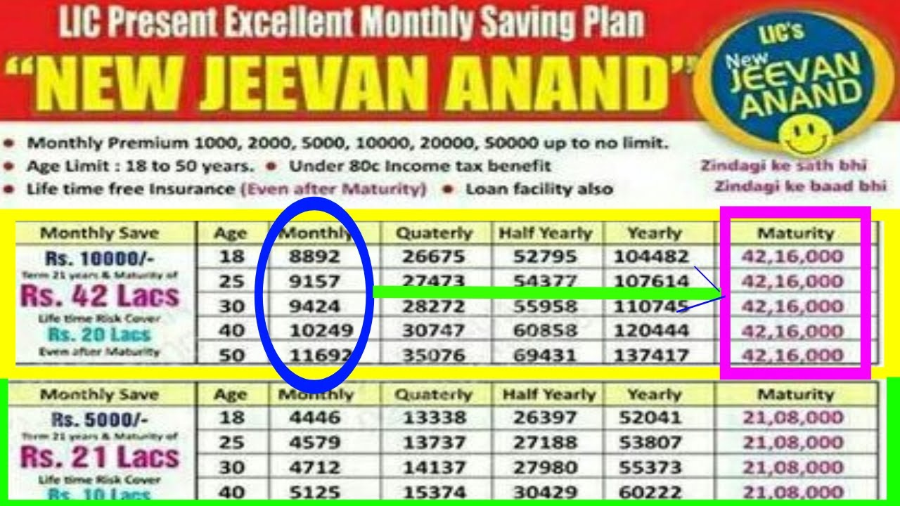 Lic new jeevan anand policy review,details,benefits,return.