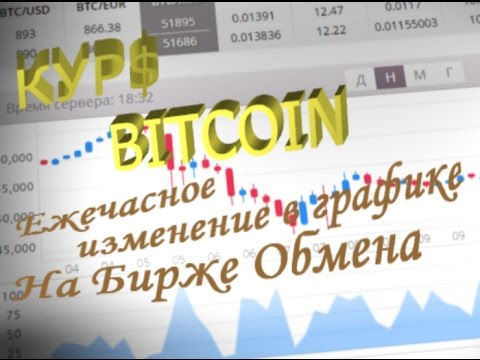 Динамика курса биткоина с графиком - Курс биткоина к рублю