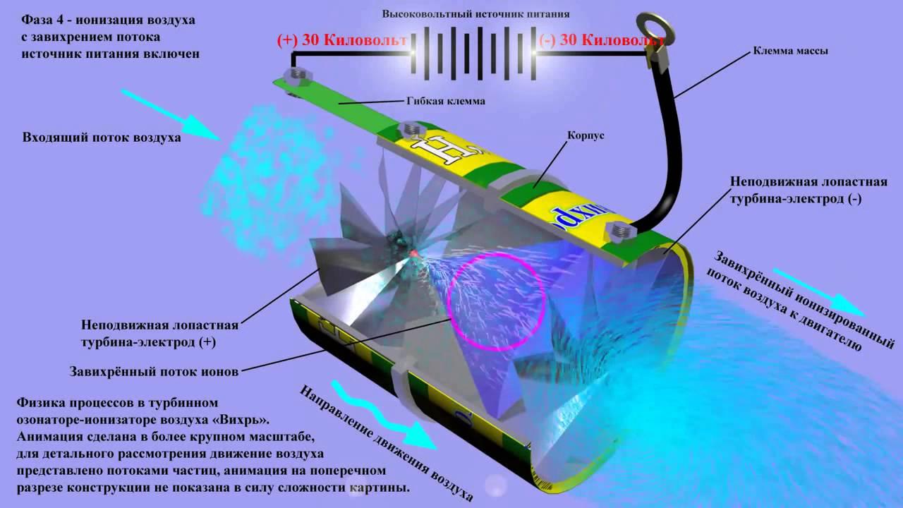 Ионизатор воздуха своими руками — просто о сложном