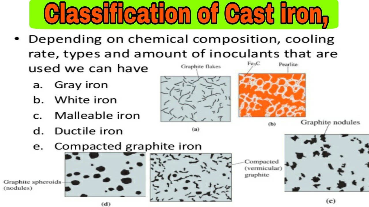 Classification of cast iron, How is cast iron classified? Explained in  English and Hindi