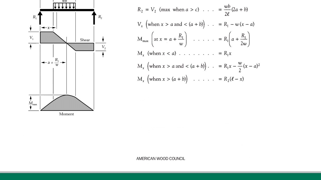 All Beam Shear Moment Diagram Electrical Wiring Cantilever Simply Supported Beams Sf Bm Deflection Values Under Calculator