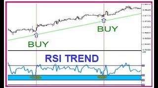 How to use RSI indicator as a trading strategy
