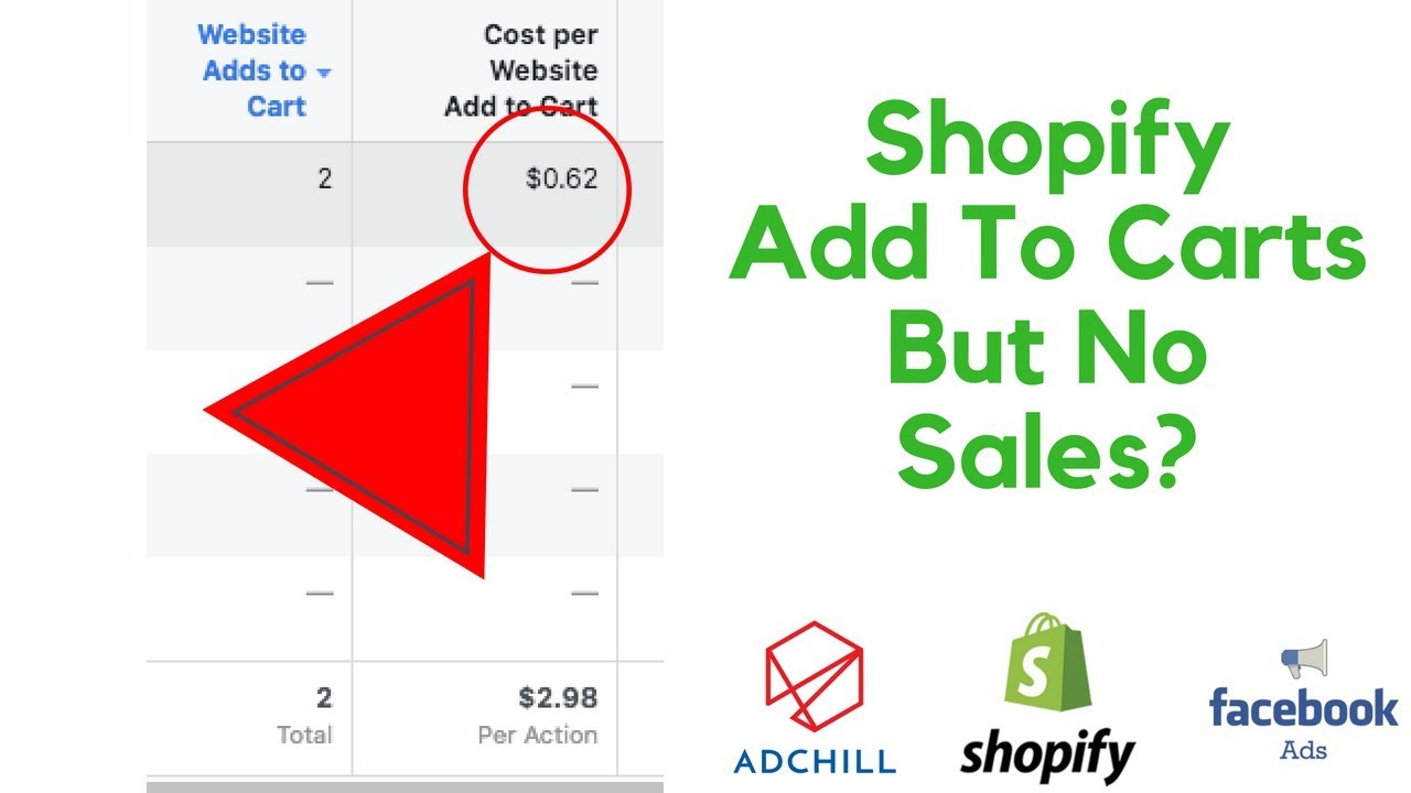 Shopify Add To Carts But No Purchases [Fix]
