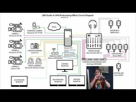 LRR Tech — Studio A AFK:Podcasting Office Setup