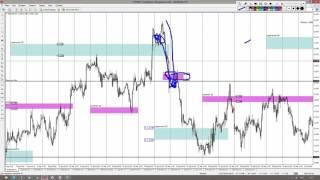 Форекс  Обучающее видео Методы торговли в различных рыночных фазах