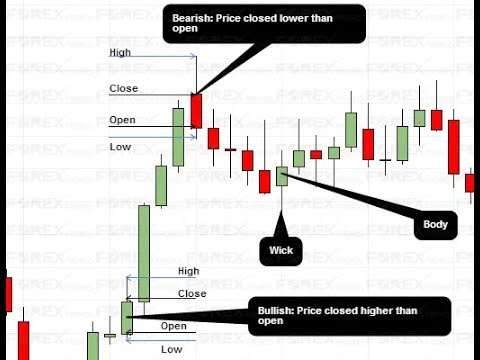 How To Trade The Nameless Candlestick Pattern Like Mr  Steve Nison