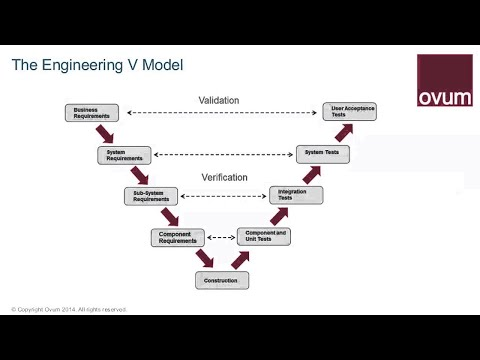 The Role of Model based Systems Engineering