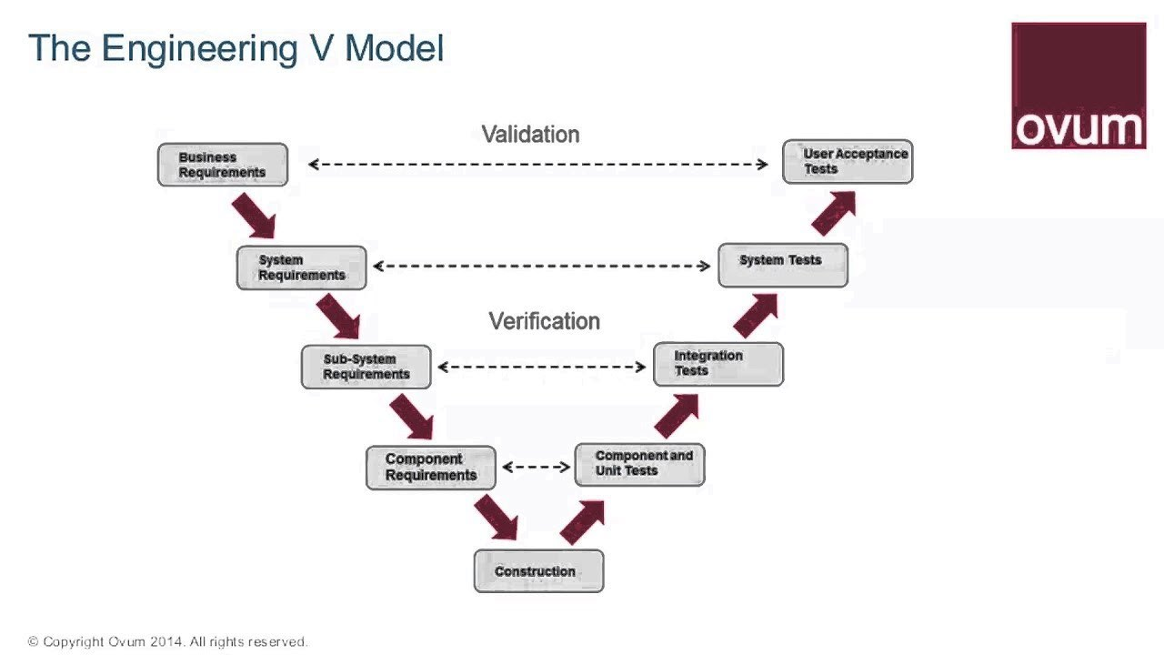 the role of model based systems engineering youtube rh youtube com