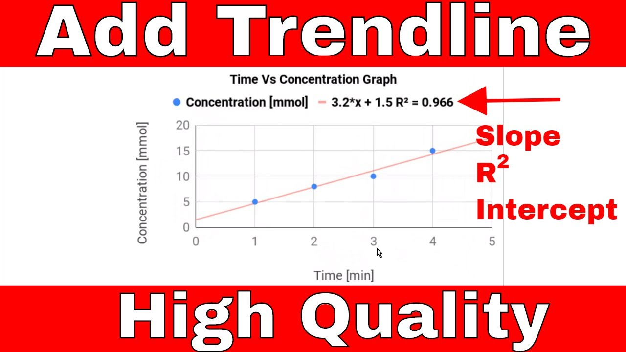 How to Add a Trendline in Google Sheets