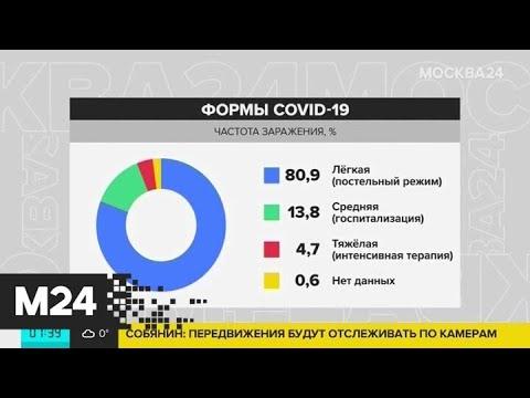 Врачи назвали новый симптом COVID-19 - Москва 24