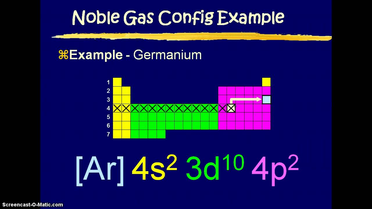 maxresdefault noble gas configuration & orbital diagrams podcast youtube