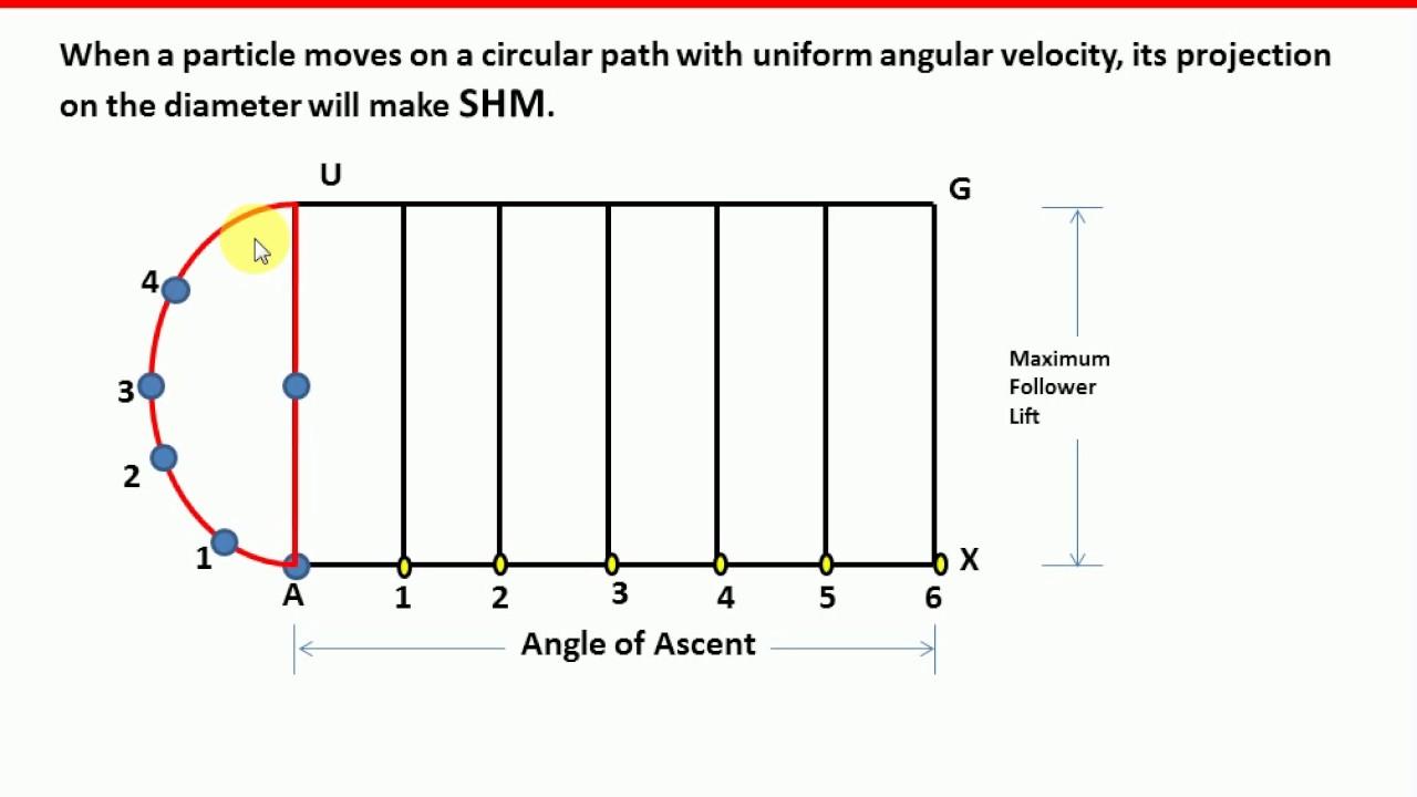U05l03 follower motions types displacement diagram gagan u05l03 follower motions types displacement diagram gagan bansal engineering kom ccuart Images