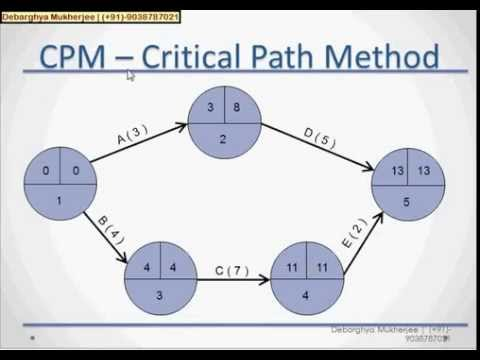 cpm analysis project management