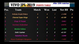 Latest VIVO IPL 2019 points table [After 22th matches] | Most runs | Most wickets | Match schedule