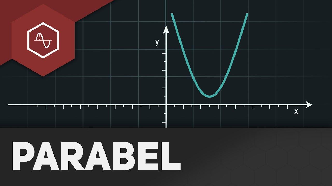Quadratische Funktionen / Parabeln verschieben | Gehe auf SIMPLECLUB ...