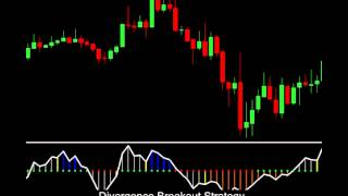 Finding Entry and Exit Points Forex Trading Strategy