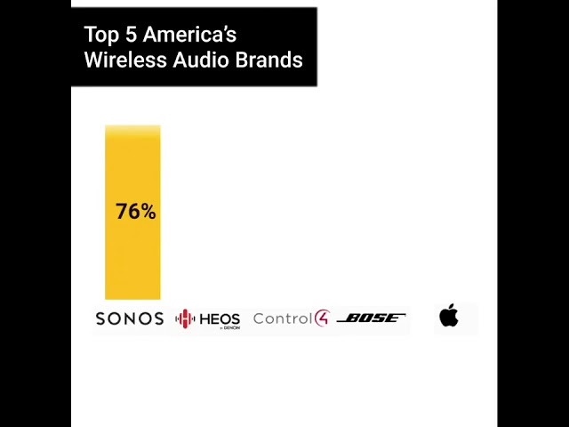 Top 5 America's Wireless Audio Brands