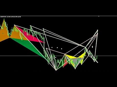 Pattern armonici forex