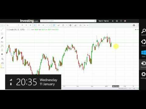 Shidaalka Oil, Gas, Dollar index iyo Doanld Trump