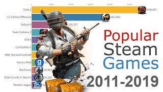 most-popular-games-on-steam-2012-2019