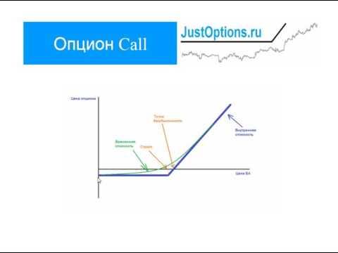 Опцион Call | Опцион  Колл