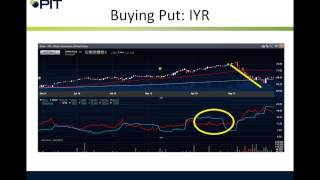 Using Volatility to Trade Options for Direction 10/23/2014