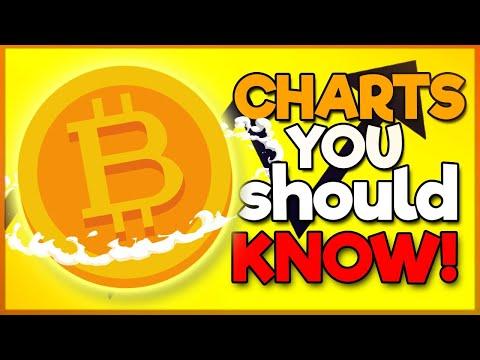 3 Bitcoin (BTC) Charts Every Crypto Trader Should Know!