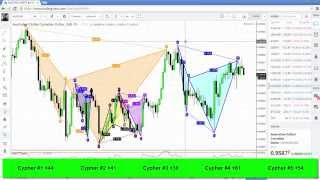 Forex Trading: Cypher Patterns Gone Wild!