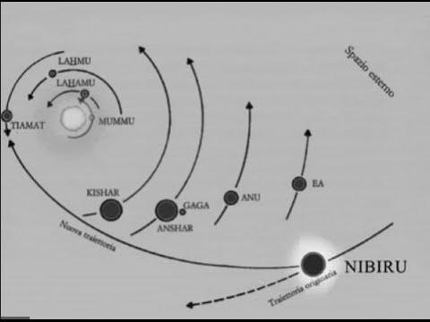 Scientists Data, Proof of Planet x, Planet 9, Nibiru, Hercoboles, Part 1 of 4
